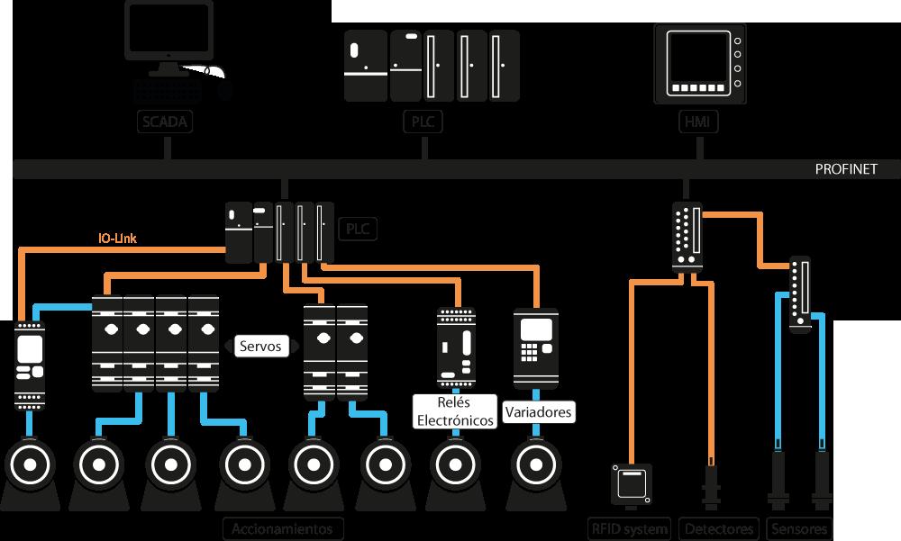 esquema automatización industrial