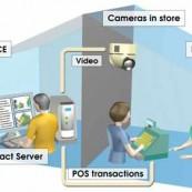 Solución de supervisión para cadenas de supermercados y tiendas